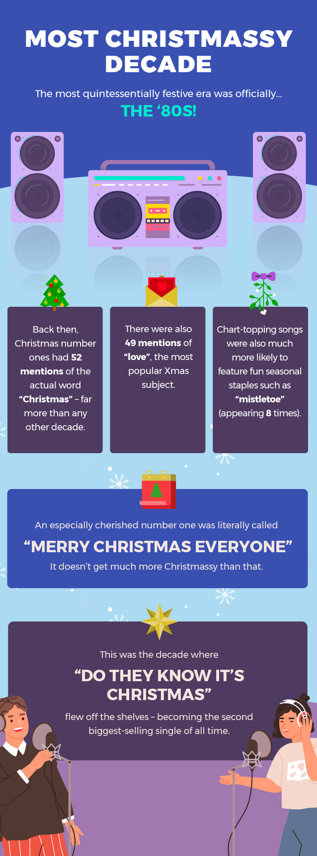 The most Christmassy decade