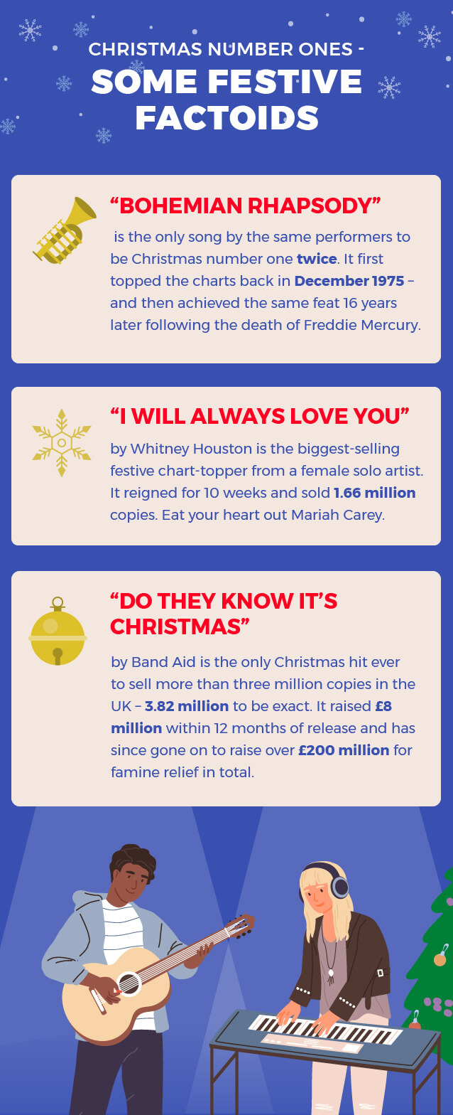 Christmas number ones, some festive factoids
